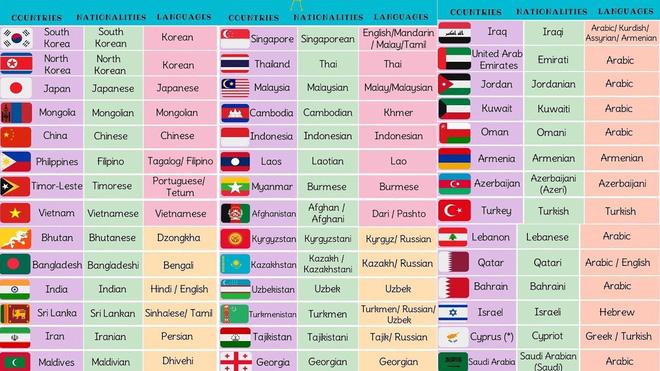 Tổng hợp tên của các quốc gia trên thế giới bằng tiếng Anh