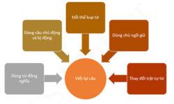 Tổng hợp Bài tập Viết lại câu tiếng Anh có đáp án, giải thích chi tiết