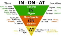Tổng hợp cách sử dụng một số Giới từ thông dụng trong tiếng Anh