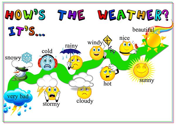 Từ vựng về thời tiết