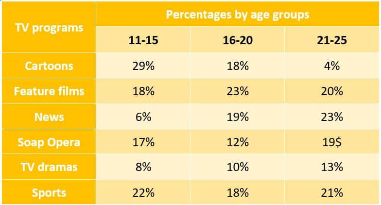 Task 1: The table below shows a survey on the preference of different age groups in a European country on different TV programmes in 2012. Summarize the information by selecting and reporting the main features and make comparisons where relevant.