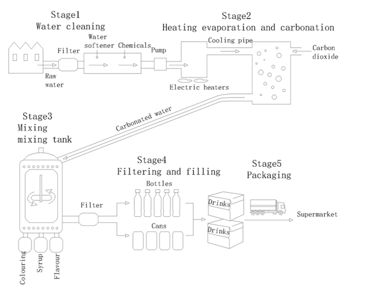 Task 1: The diagram below shows the process of making carbonated drinks. Summarize the information by selecting and reporting the main features and make comparisons where relevant.