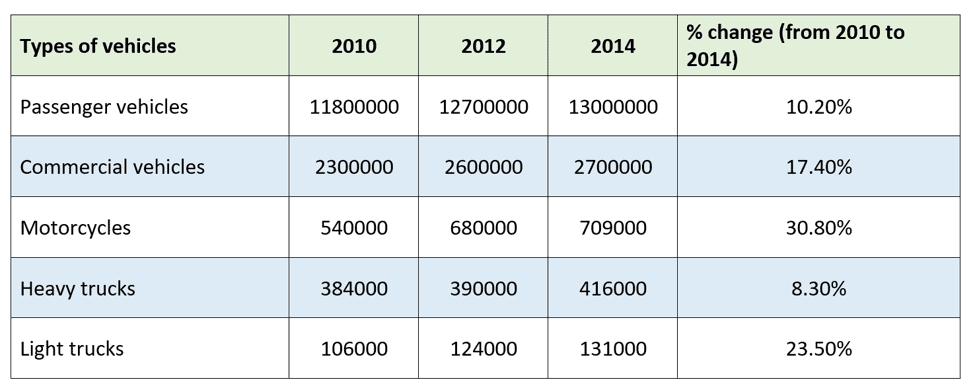 Task 1: The table gives information about five types of vehicles registered in Australia in 2010, 2012 and 2014