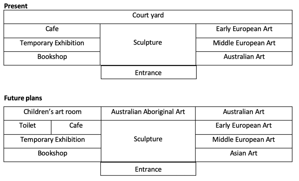 Task 1: The maps show art gallery in Australia in 1950 and now.