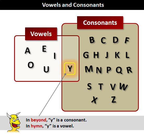 Vowels (Nguyên âm) - Consonants (Phụ âm)