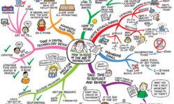 Sử dụng sơ đồ tư duy Mind-map