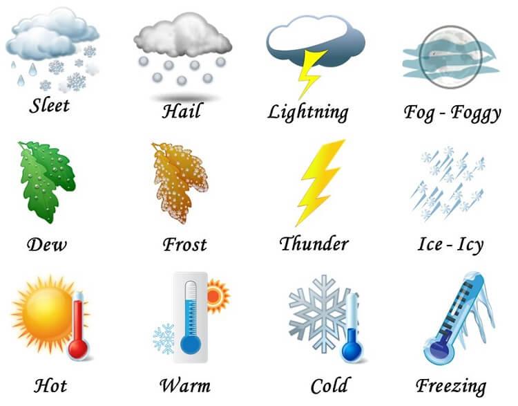 Chủ đề thời tiết