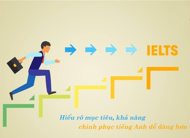 Quá trình luyện thi IELTS cấp tốc