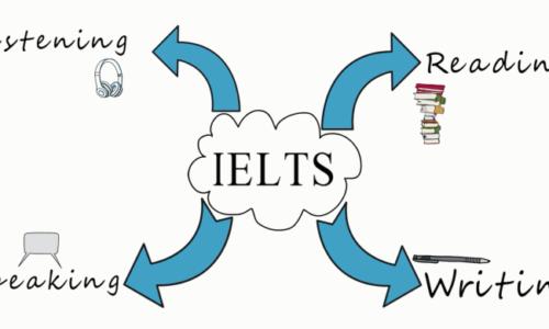 Luyện thi IELTS cho học sinh cấp 2, cấp 3 ở TPHCM