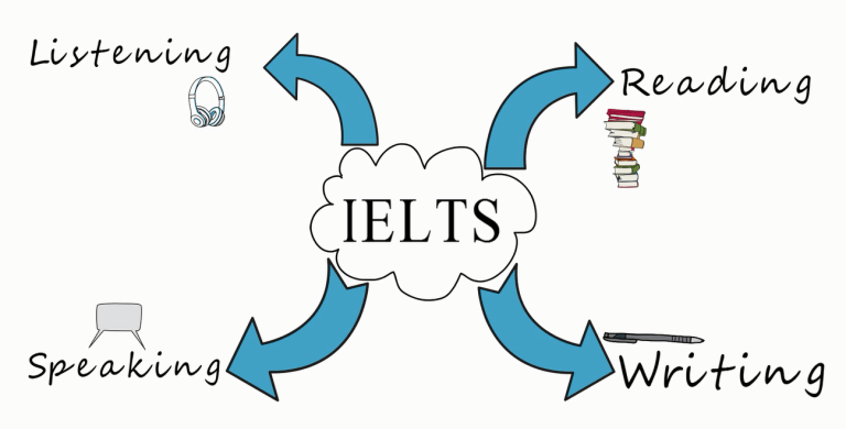 Học IELTS đối với học sinh cấp 2, cấp 3