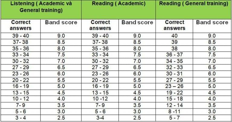 Thang điểm phần thi Listening và Reading IELTS