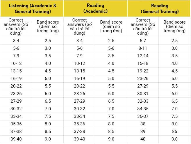 Thang điểm IELTS Listening và Reading