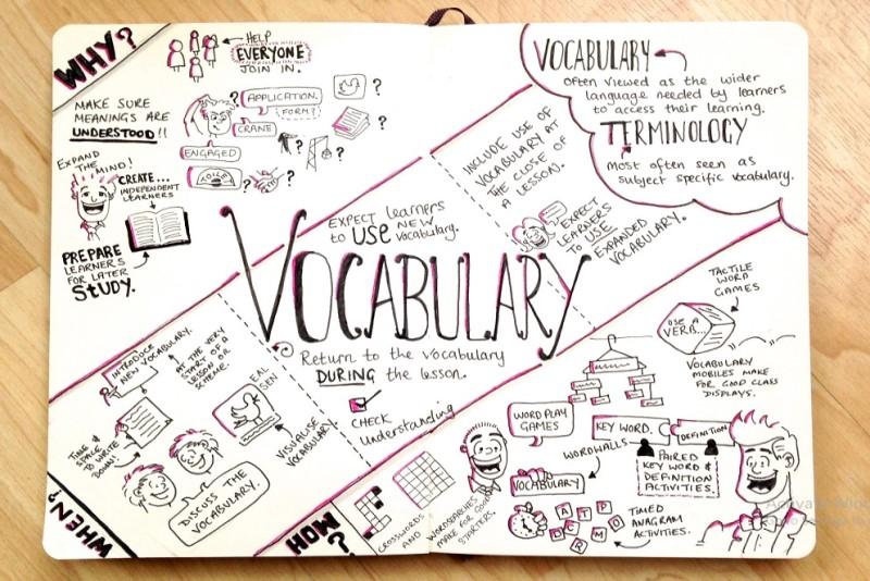 Nhìn nhận chính xác về cách học từ vựng và vốn từ vựng